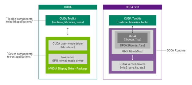 The NVIDIA DOCA runtime contains NVIDIA DOCA drivers and binaries like how CUDA driver and binary components are packaged with the NVIDIA display driver package.