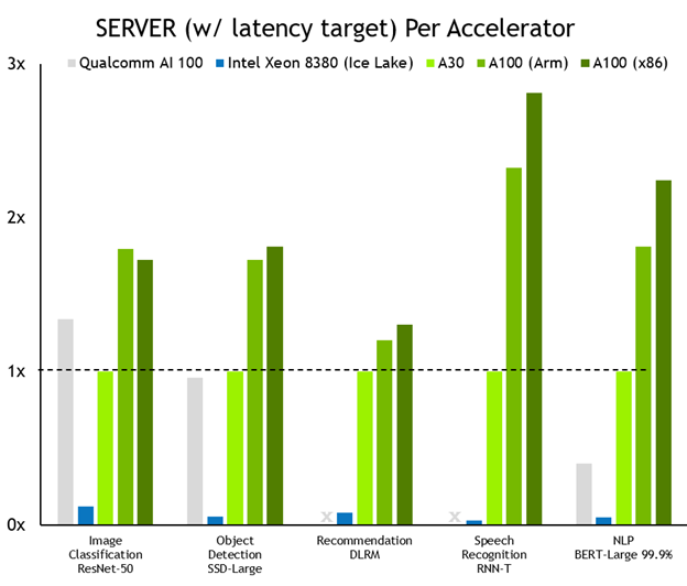 NVIDIA brings up to 104x (two orders of magnitude) more inference performance than current-generation CPUs. That advantage translates into many fewer server nodes to do the same work, or the ability to inference very large models in real time.