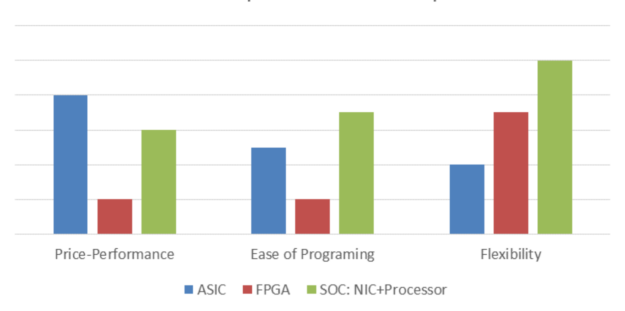 Bar chart showing that ASIC is higher on price performance, but SoC is better on ease of programming and flexibility.