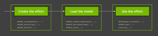 The process includes the following steps: Create the effect, load the model, and use the effect.