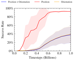Image is a chart of success rate over timesteps, in billions. The image shows a red curve above overlaid blue and yellow curves.
