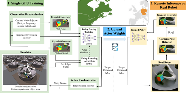 Image describes a flowchart of the entire training system of the project, from training to remote inference.