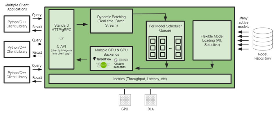 Chart shows how NVIDIA Triton can provide the benefits discussed by showing its internal working.