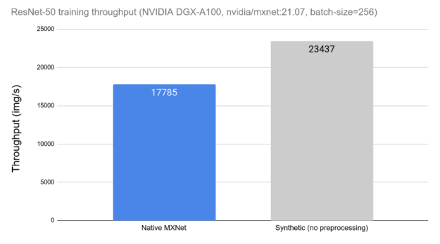 """Bar chart with 2 bars, annotated with labels: Native MXNet, and Synthetic (no preprocessing). The vertical axis is labelled """"Throughput (img/s)"""". There are numeric annotations in each of the bars, representing the exact throughput values obtained for each case."""