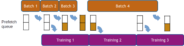 Diagram representing data prefetching. Preprocessing is represented by boxes of different length (Batch 1, Batch 2, etc), representing the time it takes to process each of the batches. A prefetch queue is represented as two slots, either empty or holding data. Training iterations are shown on the bottom. There are arrows representing the flow of data from the preprocessing to the prefetch queue, and from the prefetch queue to the training iterations.