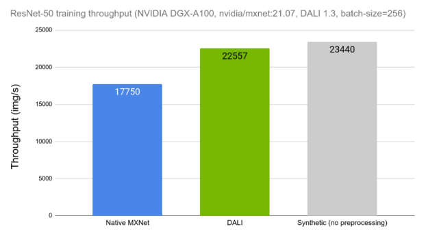 """Bar chart with 3 bars, annotated with labels of the three preprocessing methods compared: Native MXNet, DALI, and Synthetic (no preprocessing). The vertical axis is labelled """"Throughput (img/s)"""". There are numeric annotations in each of the bars, representing the exact throughput values obtained for each case."""