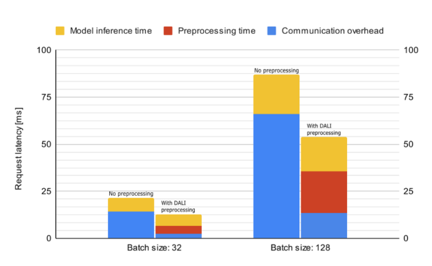 """Bar chart with two groups of two bars. The vertical axis is labelled """"Request latency [ms]"""" and the groups of bars are labelled as batch size 32 and 128, respectively. The bars in each group are labelled """"No preprocessing"""" and """"With DALI preprocessing"""". The bars are divided in segments of different colors, used to denote the time spent in the following parts: Model inference time (yellow), preprocessing time (red), and communication overhead (blue)."""