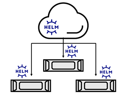 Diagram shows multiple EGX servers with Helm charts connected to the cloud.
