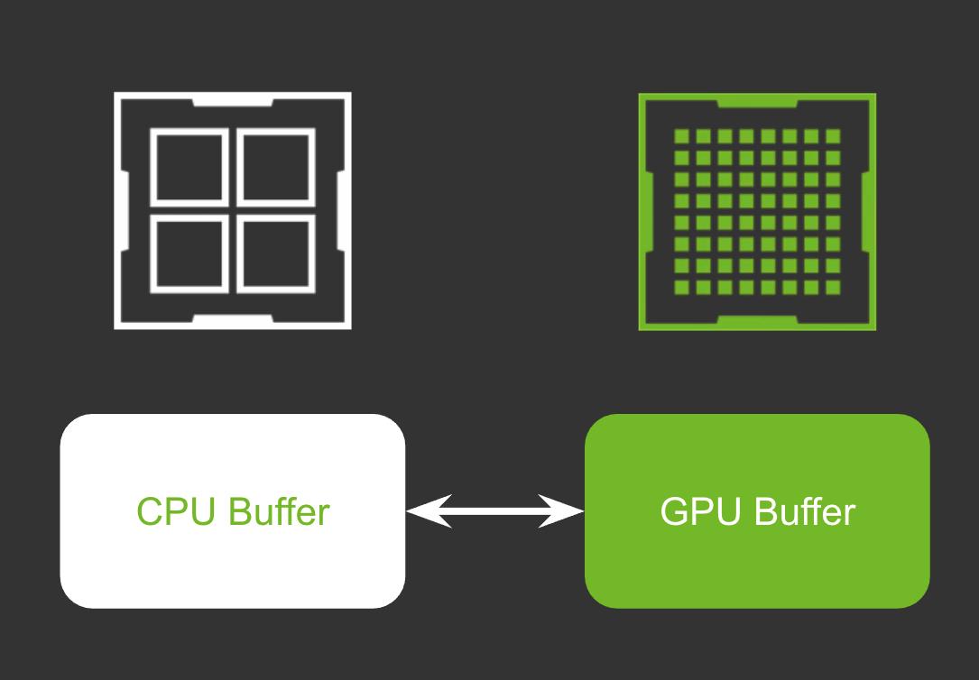 Memory transfer between CPU and GPU memory goes both ways.