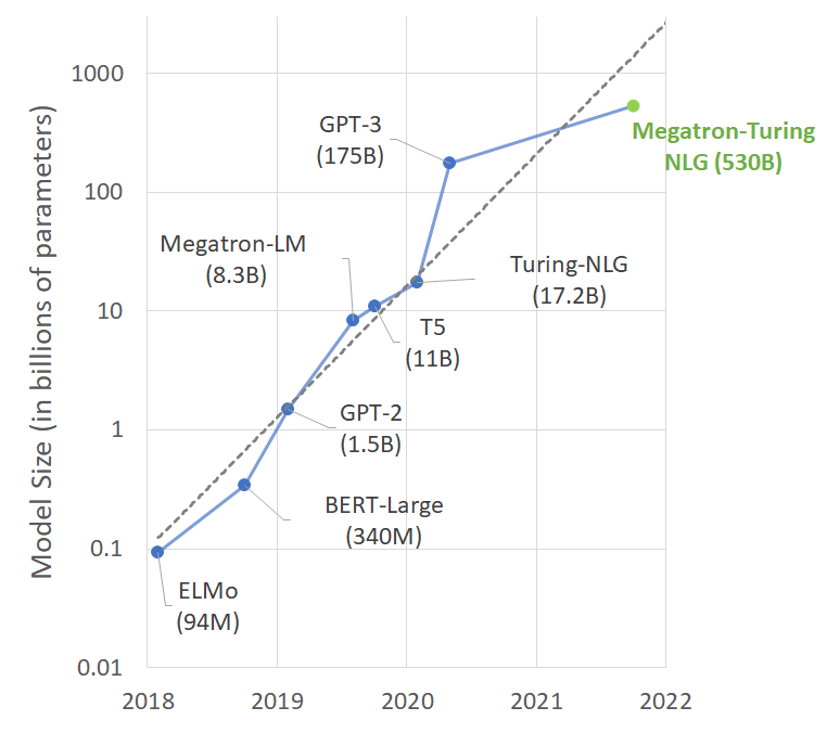 Chart shows model sizes in billions from 2018 ELMo at 94M to Megatron-Turing NLG in 2021 at 530B.