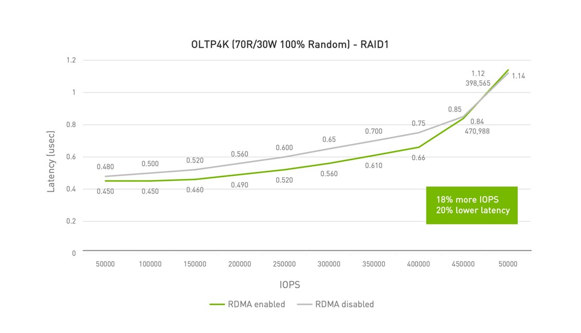 RDMA reduces latency in small block random operations by bypassing the CPU. This allows more read and write operations per second to increase the total throughput