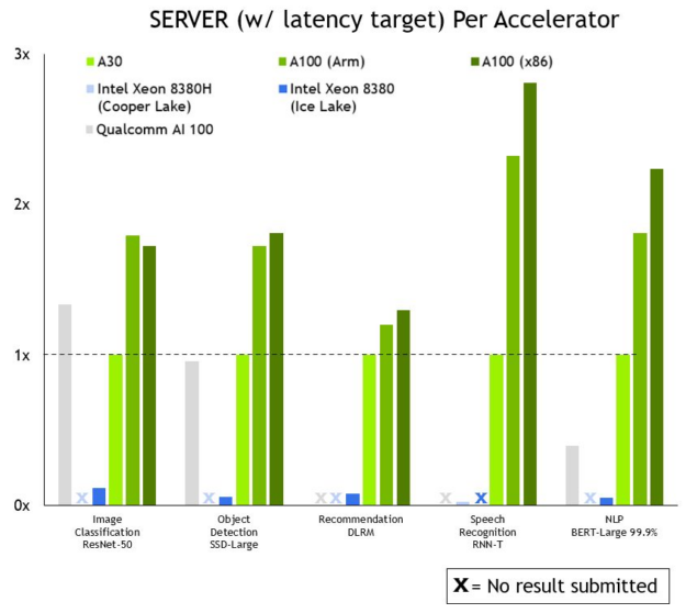 NVIDIA brings up to 104x (two orders of magnitude) more inference performance than current-generation CPUs. That advantage translates into many fewer server nodes to do the same work, or the ability to inference large models in real time.