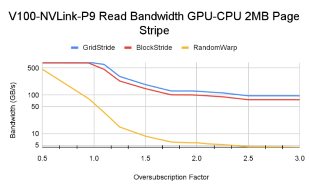 Bandwidth drop as oversubscription factor increases and more pages are accessed from CPU. Random warp has lower bandwidth than streaming access patterns.