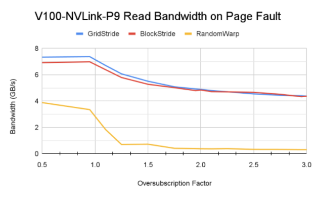Block stride pattern performs better than grid stride access, overall bandwidth decreases with increase in oversubscription factor. Random warp access achieve significantly low bandwidth in oversusbscription domain.