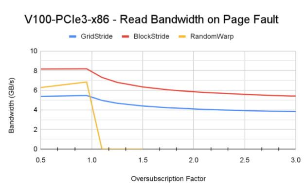 V100-PCIe4-x86 - Read Bandwidth on Page Fault