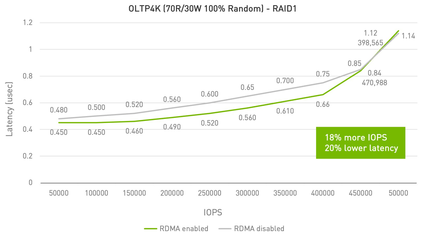 Chart with performance improvemnts from running RDMA