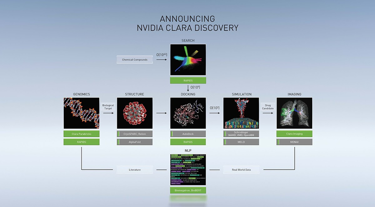 This graphic details the NVIDIA Clara framework aimed accelerating healthcare applications, and the modules that RAPIDS powers.