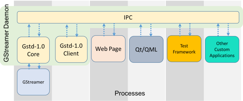 Block diagram showing how the GStreamerDaemon communicates with other processes through Interprocess Communication Protocol to send signals and control a certain GStreamer pipeline.