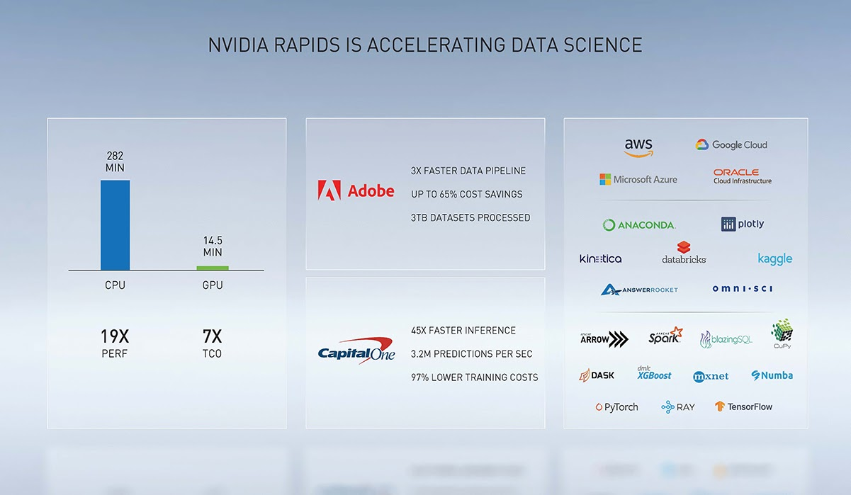 The graphic shows the RAPIDS GPU speedup over CPU, a brief list of customer use cases, and the logos of companies using RAPIDS in their own data science products and solutions, including AWS, Google Cloud Platform, Microsoft Azure, and Oracle.