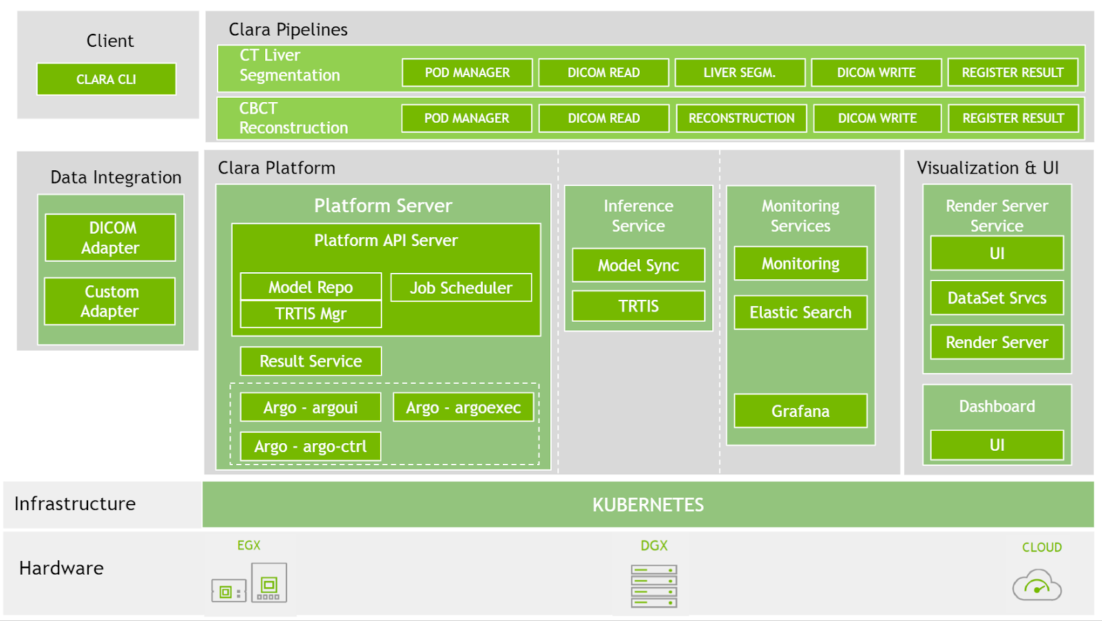 An architecture digram showing the Clara Deploy SDK architecture, describing the services that comprise the SDK: the Clara Platform, Clara Pipelines, Visualization and User Interfaces, Data Integration, and a command-line client.