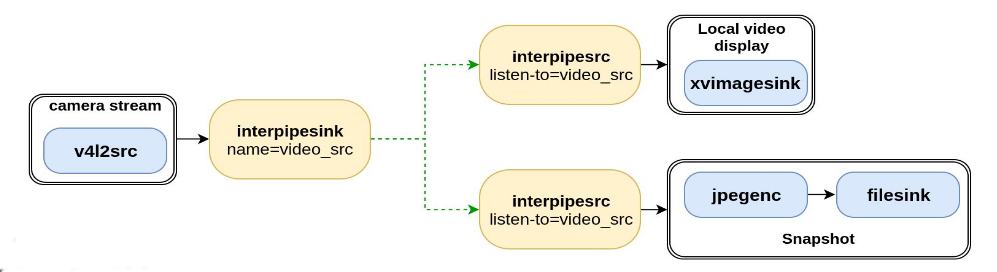 Example block diagram showing how an interpipesink video source element connects to two interpipesrc elements to generate two different and independent data paths, one for video decoding, one for snapshots.