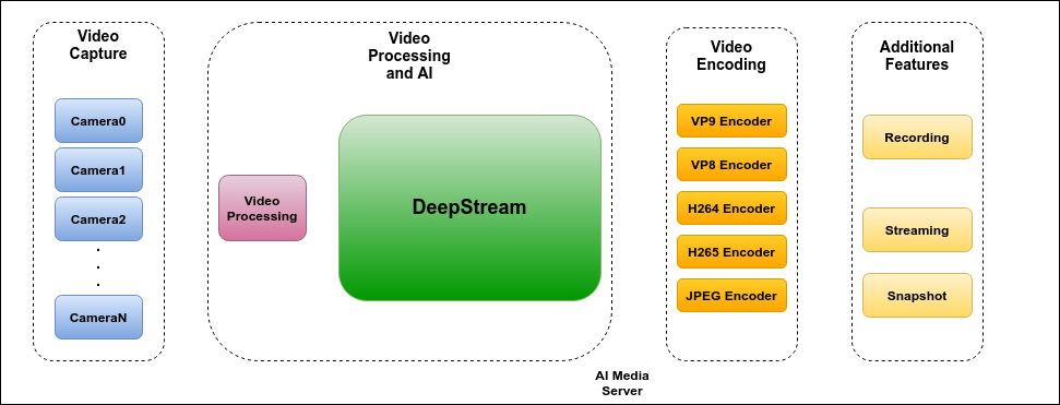 Four blocks corresponding to each of the modules that integrate the media server: video capture, video processing and artificial intelligence, video encoding and additional features.