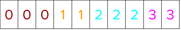 Array reads from left to right: 0, 0, 0, 1, 1, 2, 2, 2, 3, 3