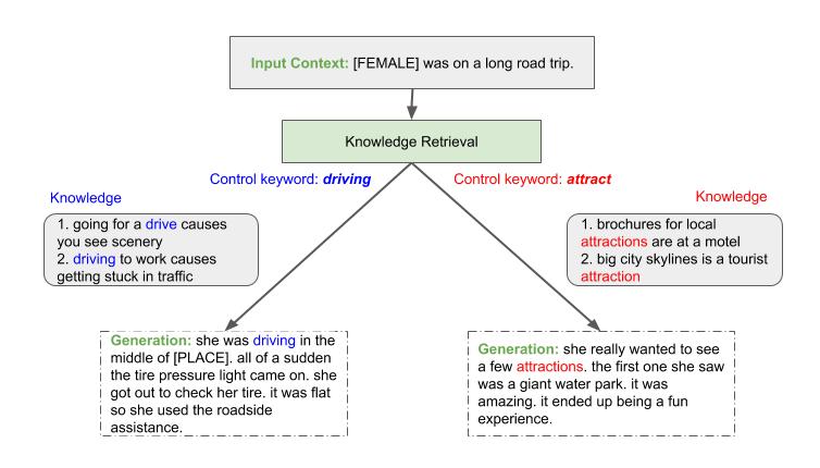 story-generation-tree-2-2